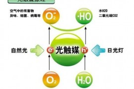 什么是光触媒除甲醛,光触媒除甲醛怎么样