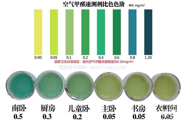 甲醛自测盒检测结果展示