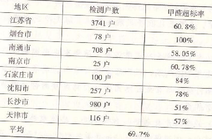 甲醛污染调查表