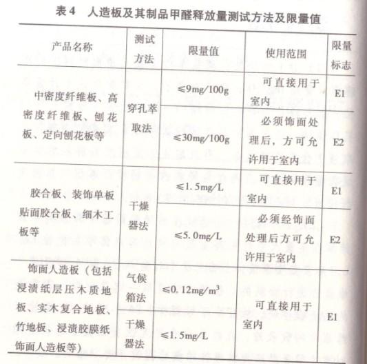 人造板及其制品甲醛释放量测试方法及限量值