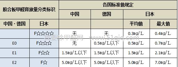 各国人造板甲醛含量数据表