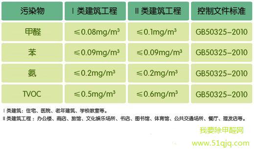 gb/t50325-2010甲醛检测标准