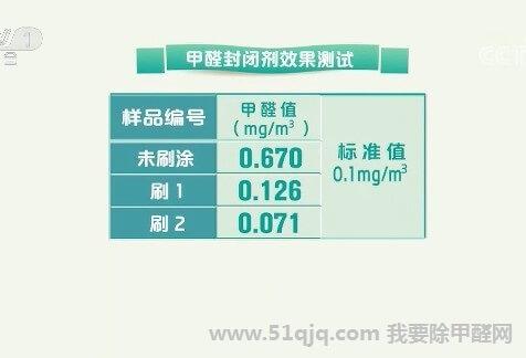 使用甲醛封闭剂效果