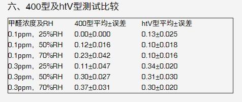 英国PPM-htv与PPM-400精度对比