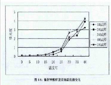 甲醛释放与温度关系曲线